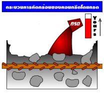 การกัดกร่อนคอนกรีต Acid Attack คอนกรีตผสมเสร็จ3 กระบวนการกัดกร่อนของคอนกรีตโดยกรด